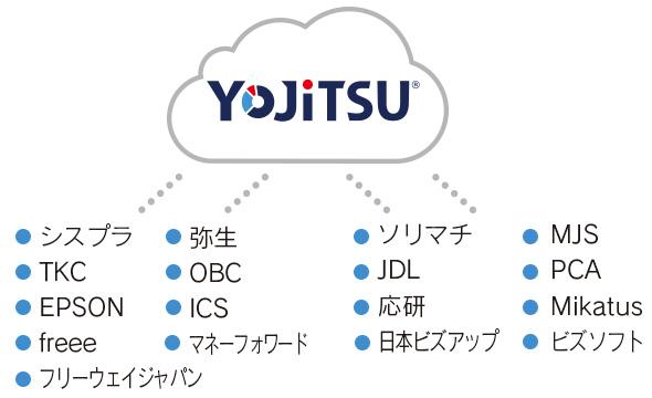 イメージ画像:YOJiTSUなら…全ての会計ソフトに連動